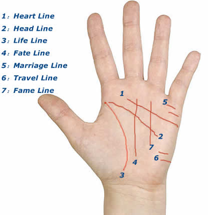 Hand-Astrology-Love-Marriage